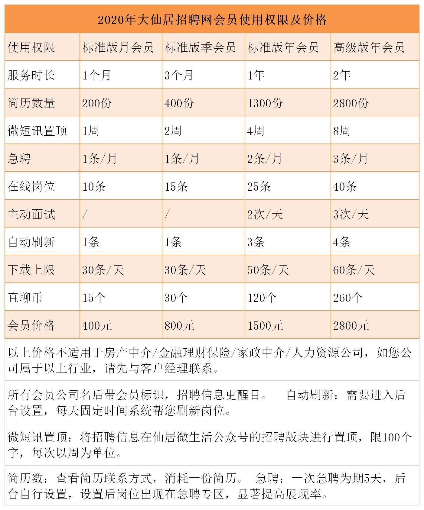 2020年会员级别权限.png